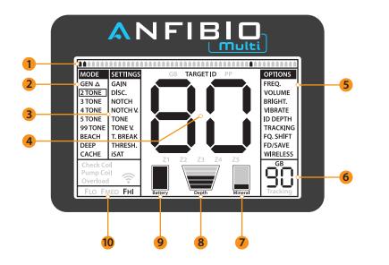 Anfibio Display